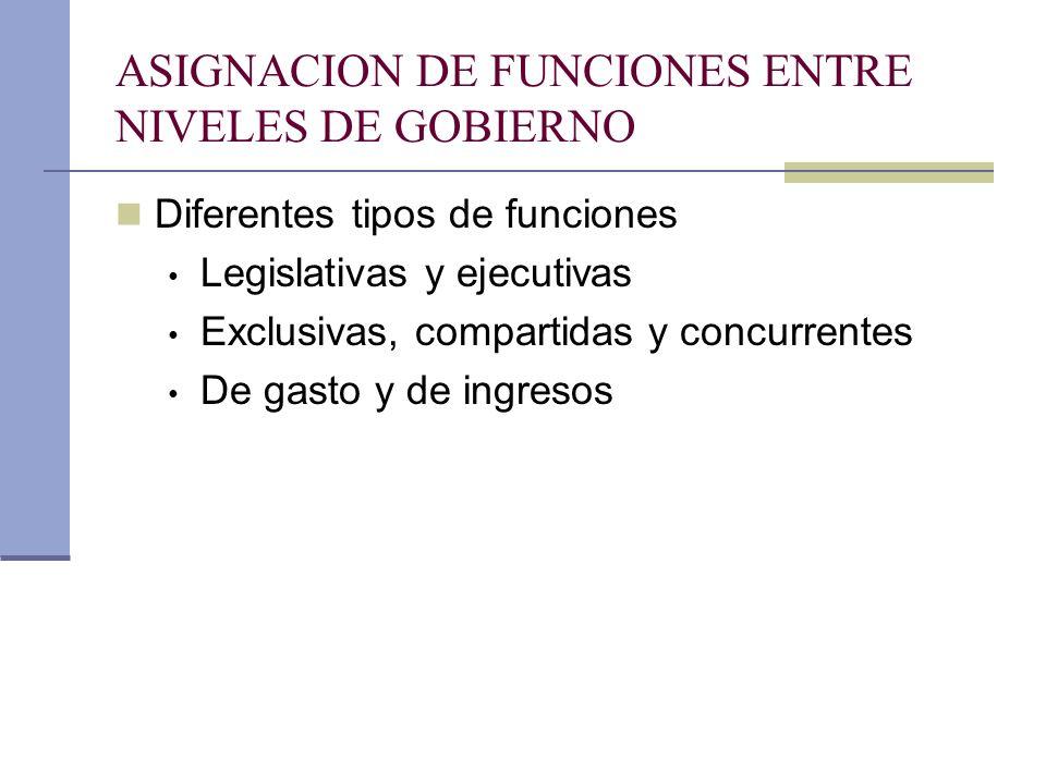 ASIGNACION DE FUNCIONES ENTRE NIVELES DE GOBIERNO Diferentes tipos de funciones Legislativas y ejecutivas Exclusivas, compartidas y concurrentes De ga