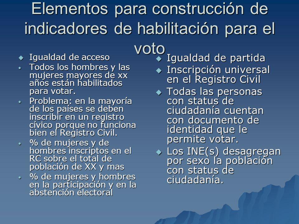 Elementos para construcción de indicadores de habilitación para el voto Igualdad de acceso Igualdad de acceso Todos los hombres y las mujeres mayores