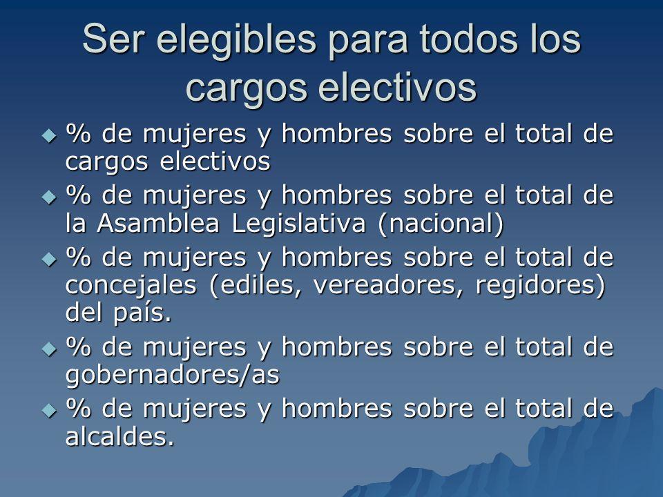 Ser elegibles para todos los cargos electivos % de mujeres y hombres sobre el total de cargos electivos % de mujeres y hombres sobre el total de cargo