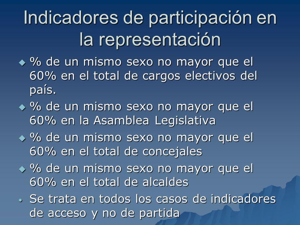 Indicadores de participación en la representación % de un mismo sexo no mayor que el 60% en el total de cargos electivos del país. % de un mismo sexo
