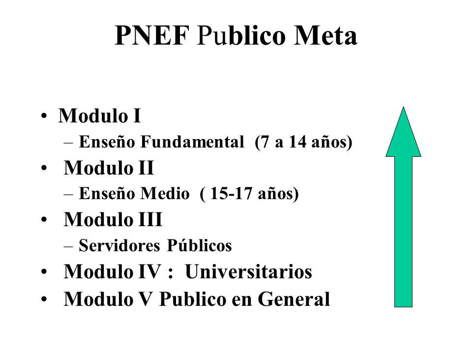PNEF Publico Meta Modulo I –Enseño Fundamental (7 a 14 años) Modulo II –Enseño Medio ( 15-17 años) Modulo III –Servidores Públicos Modulo IV : Universitarios Modulo V Publico en General