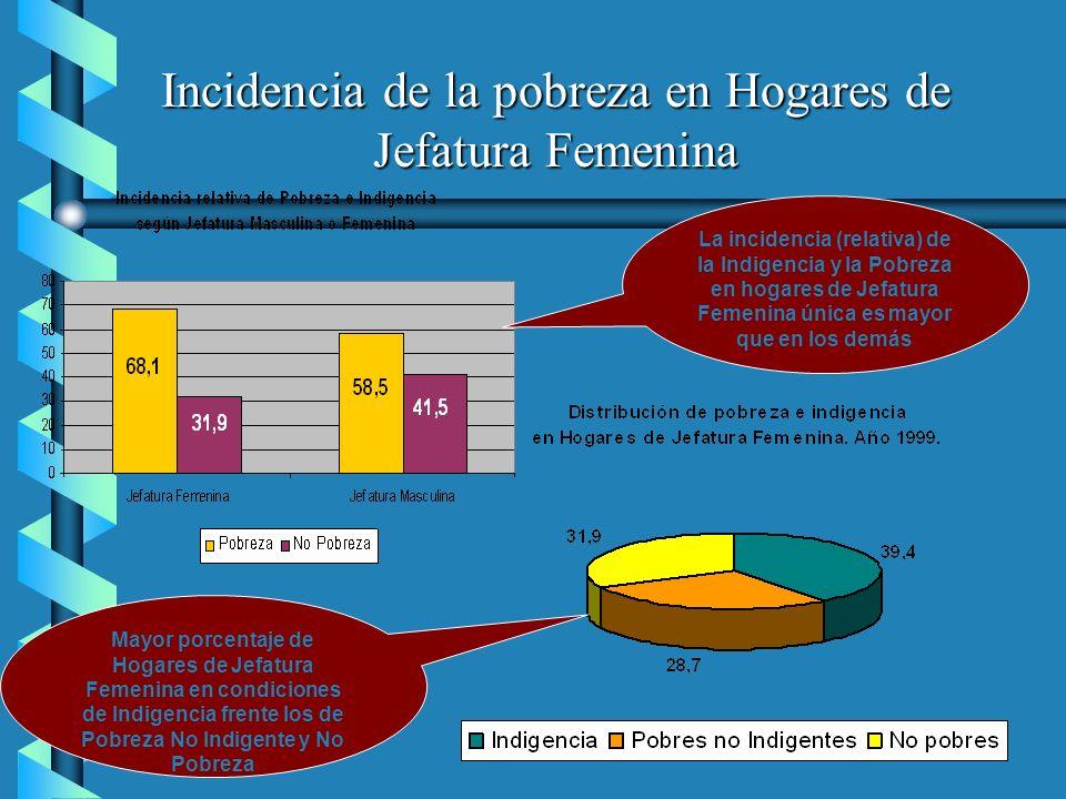 Incidencia de la pobreza en Hogares de Jefatura Femenina Mayor porcentaje de Hogares de Jefatura Femenina en condiciones de Indigencia frente los de P