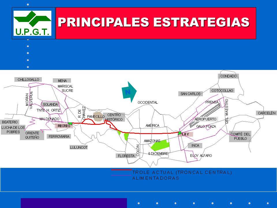 SISTEMA INTEGRADO - FASE I PRINCIPALES ESTRATEGIAS N