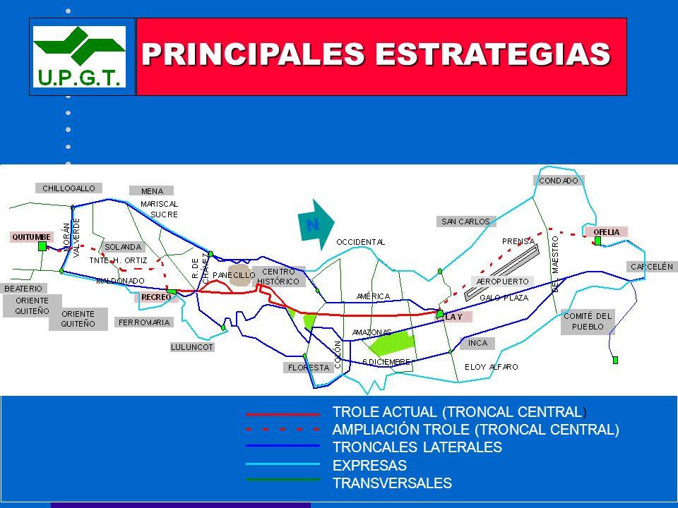 SISTEMA INTEGRADO - AÑO 2000 TROLE ACTUAL (TRONCAL CENTRAL) AMPLIACIÓN TROLE (TRONCAL CENTRAL) TRONCALES LATERALES EXPRESAS TRANSVERSALES PRINCIPALES