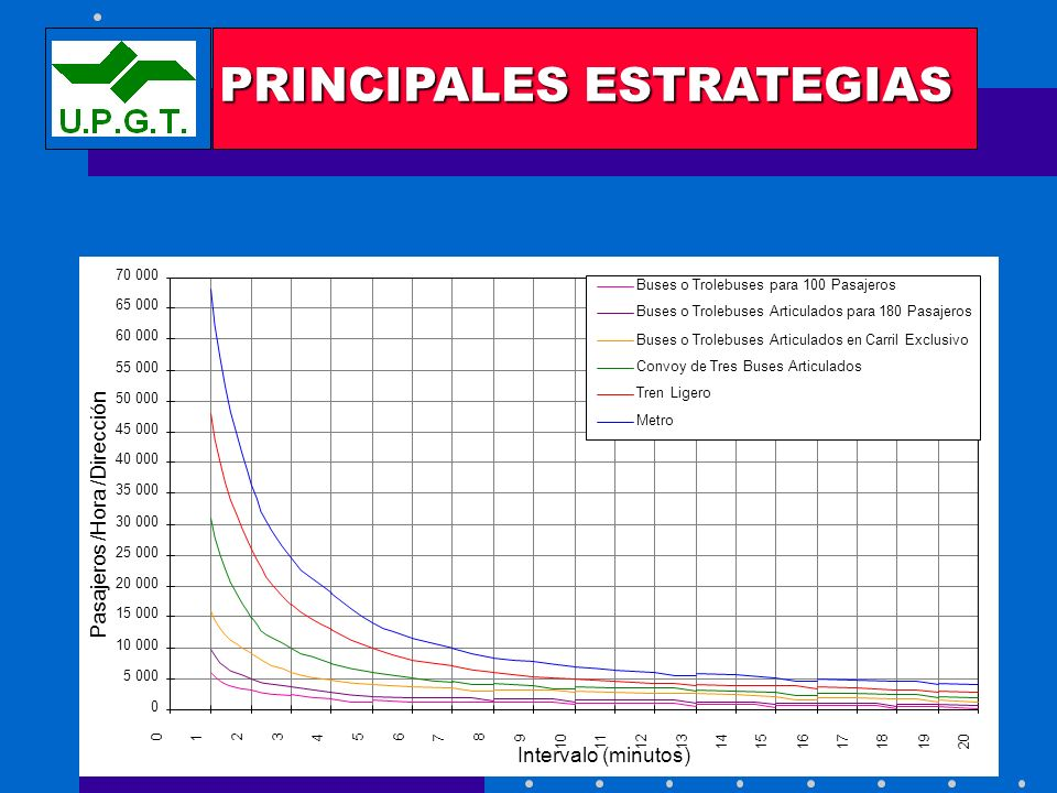 DEMANDA SATISFECHA POR DIFERENTES TECNOLOGÍAS DE TRANSPORTE (Capacidad) PRINCIPALES ESTRATEGIAS