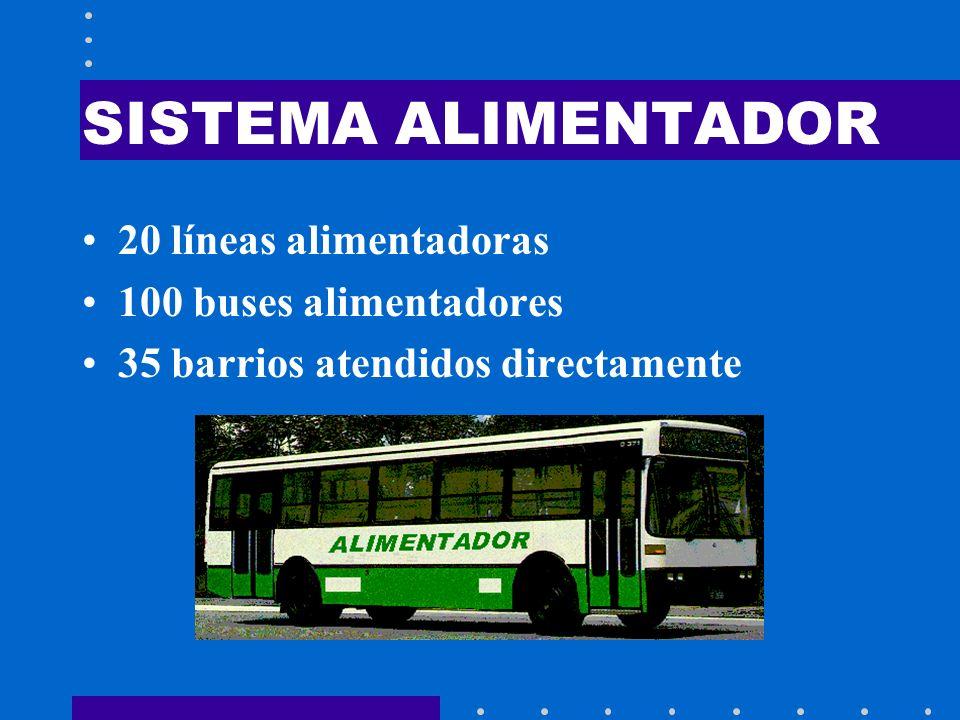 SISTEMA ALIMENTADOR 20 líneas alimentadoras 100 buses alimentadores 35 barrios atendidos directamente