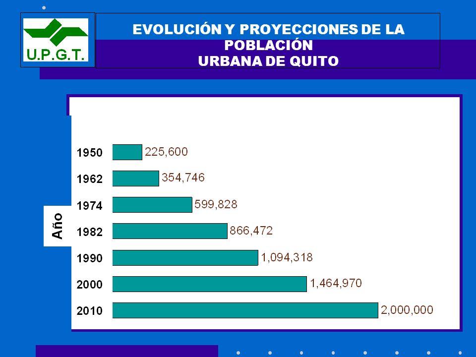 EVOLUCIÓN Y PROYECCIONES DE LA POBLACIÓN URBANA DE QUITO Población (habitantes)