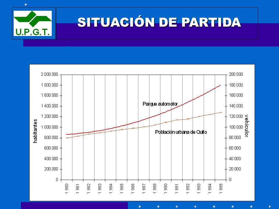 POBLACIÓN Y PARQUE AUTOMOTOR EN QUITO SITUACIÓN DE PARTIDA