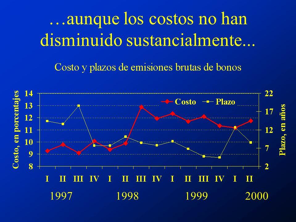 …aunque los costos no han disminuido sustancialmente... 1997 1998 1999 2000