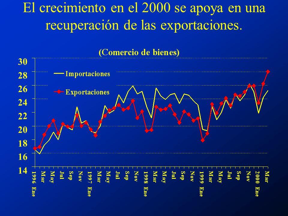 El crecimiento en el 2000 se apoya en una recuperación de las exportaciones.