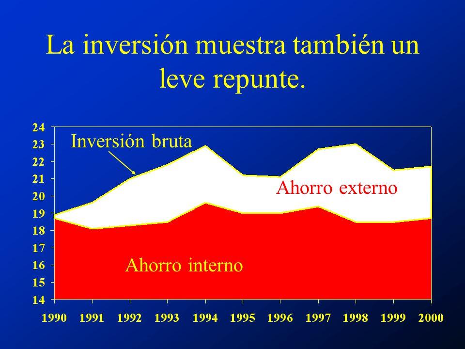 La inversión muestra también un leve repunte. Ahorro interno Ahorro externo Inversión bruta