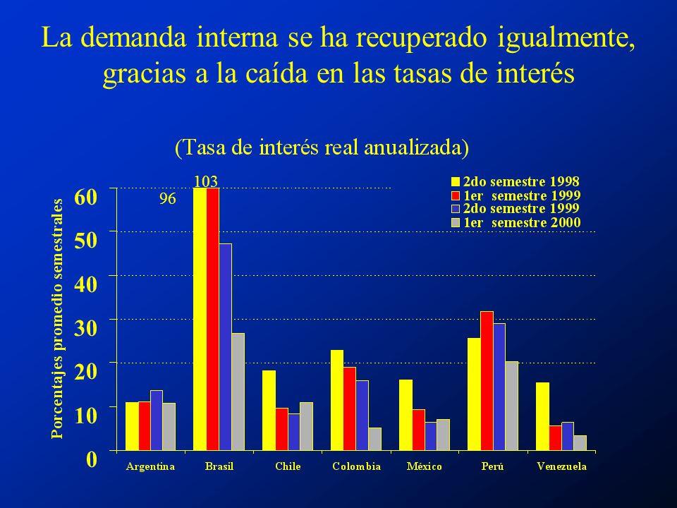 La demanda interna se ha recuperado igualmente, gracias a la caída en las tasas de interés 96 103