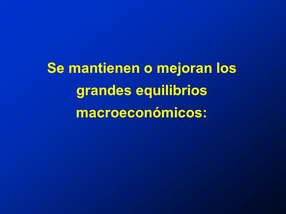 Se mantienen o mejoran los grandes equilibrios macroeconómicos: