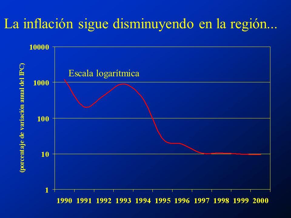 La inflación sigue disminuyendo en la región... Escala logarítmica