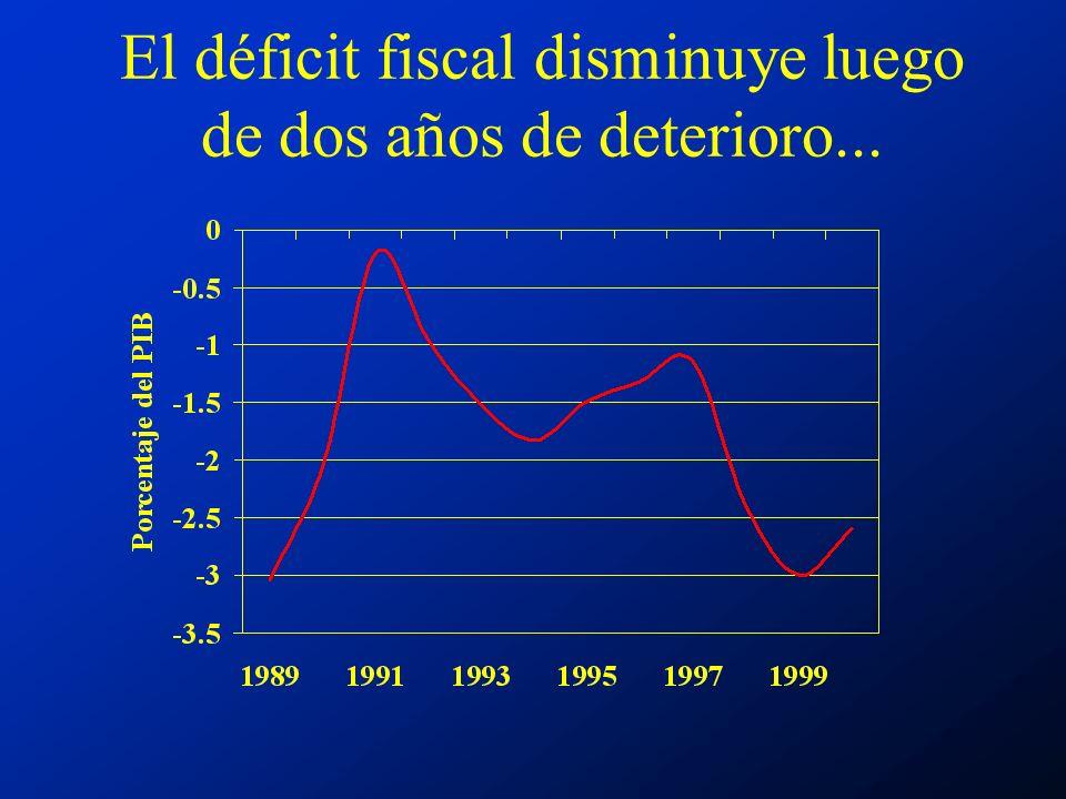 El déficit fiscal disminuye luego de dos años de deterioro...
