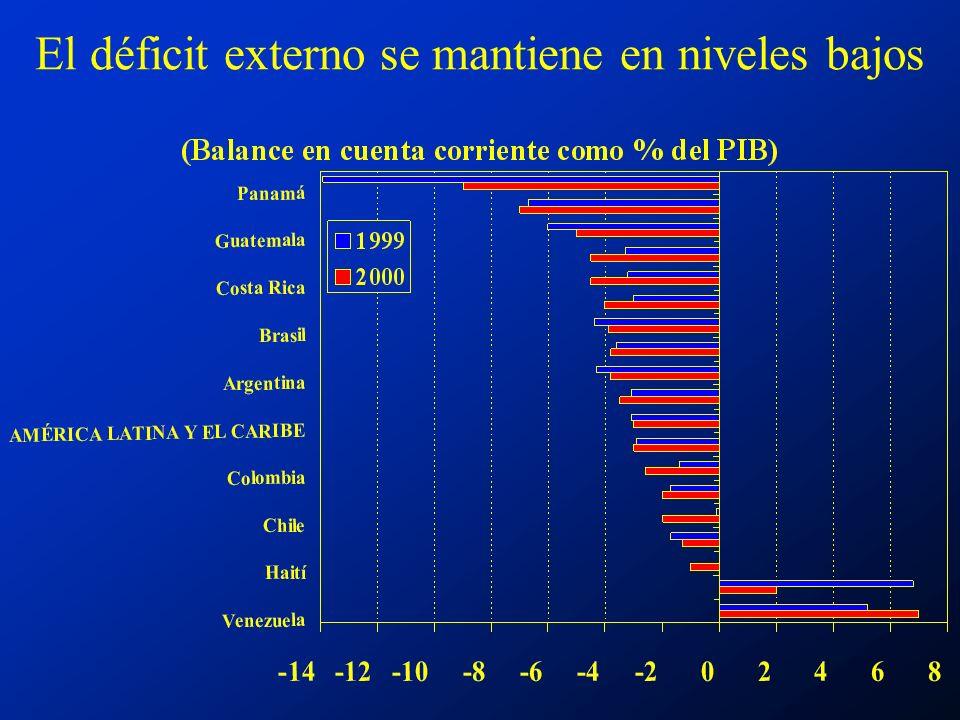 El déficit externo se mantiene en niveles bajos
