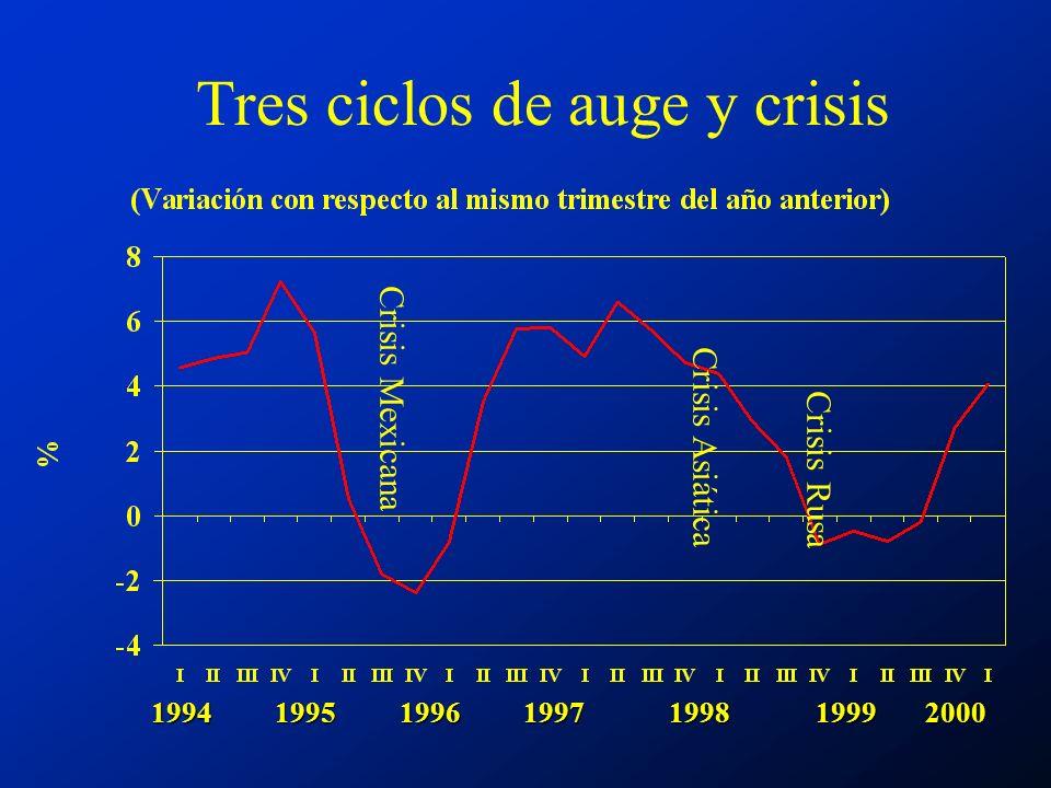 1994 1995 1996 1997 1998 1999 2000 Crisis Mexicana Crisis Asiática Crisis Rusa Tres ciclos de auge y crisis