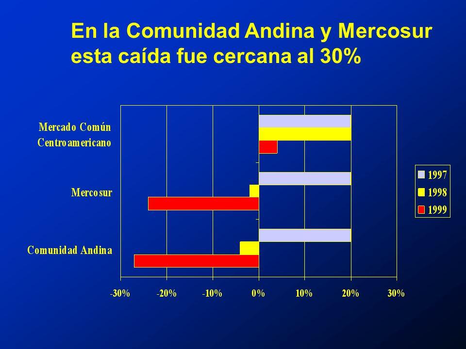 México, Centroamérica y el Caribe lograron mantener su crecimiento: gracias al dinamismo de la economía de los Estados Unidos, principal destino de sus exportaciones, y… al rápido regreso de los capitales extranjeros a México.