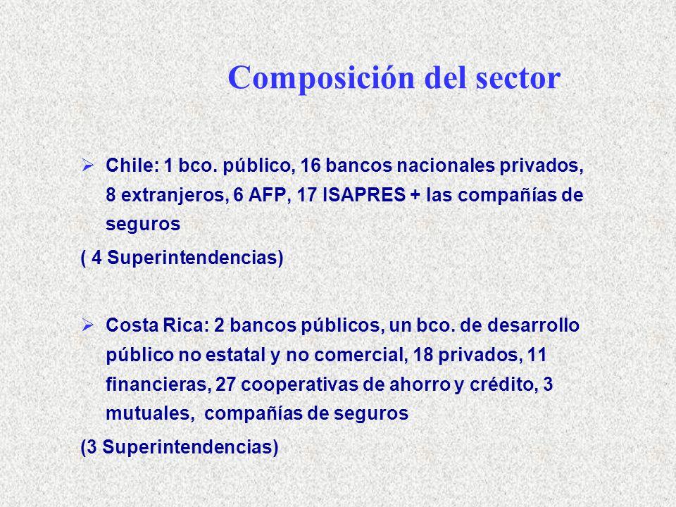 Generación de empleo ChileCosta Rica Año 1990Año 2002Año 2003 % Sectorial en PEA Nacional 4,57,82 Proporción de mujeres ocupadas en el sector 31.65140.4 Proporción de mujeres ocupadas en la economía 32.336.133 Fuentes: Mauro (2004) en base a CASEN 1990 y 2002; Martínez (2005) en base a EPHPM 2000