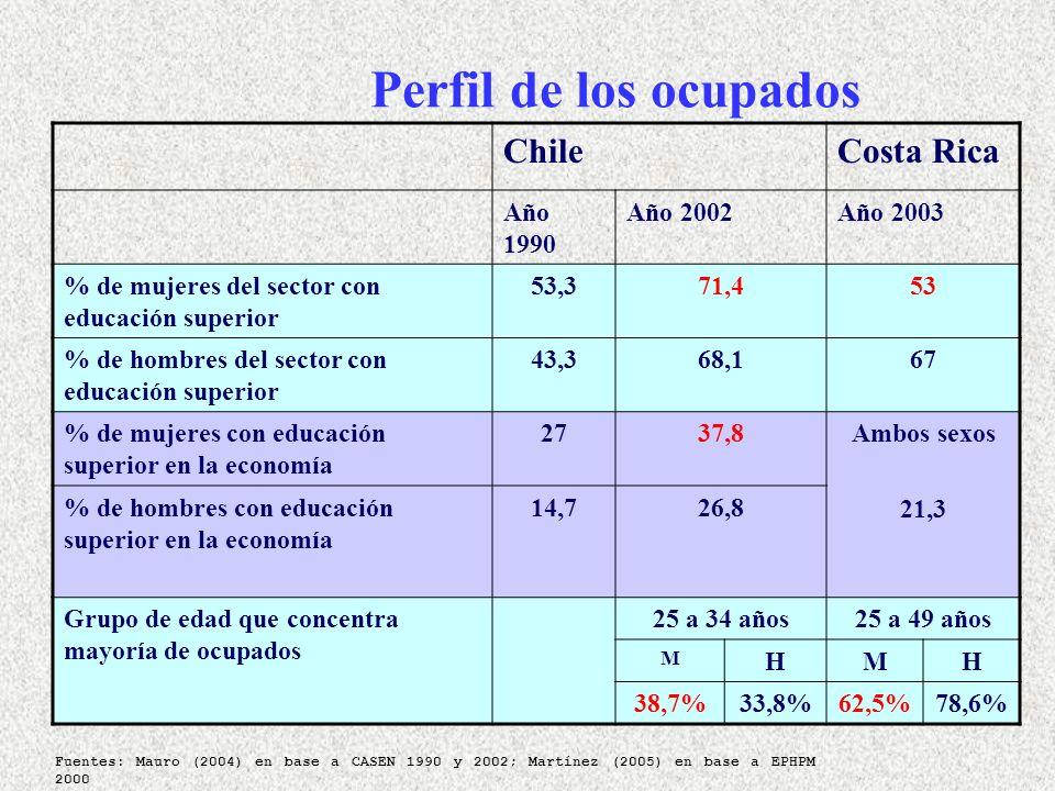 Perfil de los ocupados ChileCosta Rica Año 1990 Año 2002Año 2003 % de mujeres del sector con educación superior 53,371,453 % de hombres del sector con educación superior 43,368,167 % de mujeres con educación superior en la economía 2737,8Ambos sexos 21,3 % de hombres con educación superior en la economía 14,726,8 Grupo de edad que concentra mayoría de ocupados 25 a 34 años25 a 49 años M HMH 38,7%33,8%62,5%78,6% Fuentes: Mauro (2004) en base a CASEN 1990 y 2002; Martínez (2005) en base a EPHPM 2000