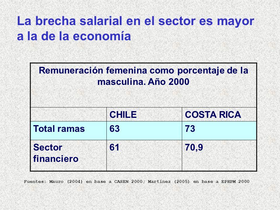 Remuneración femenina como porcentaje de la masculina.