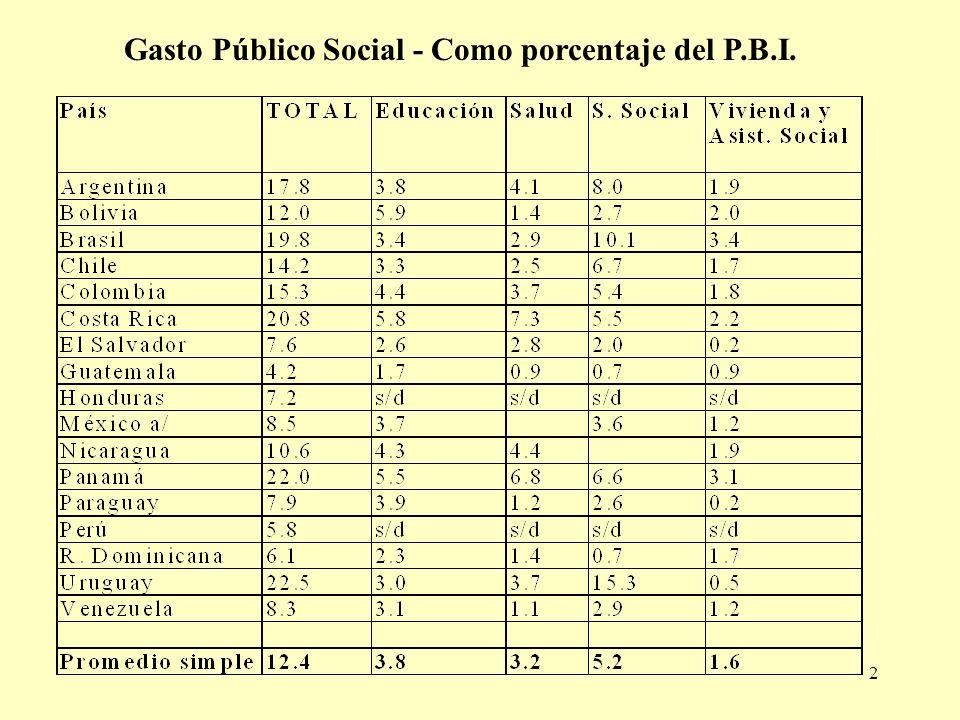 2 Gasto Público Social - Como porcentaje del P.B.I.