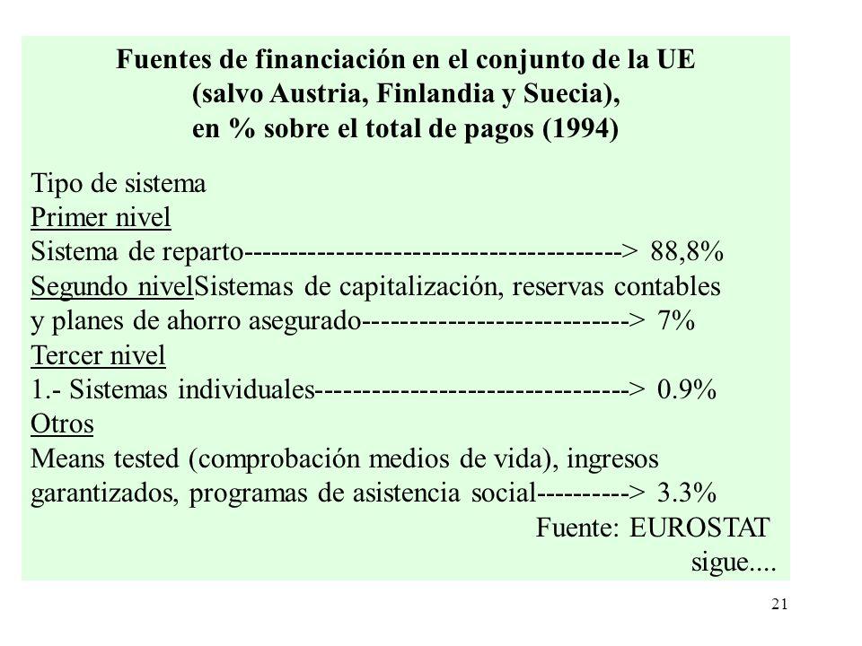 21 Fuentes de financiación en el conjunto de la UE (salvo Austria, Finlandia y Suecia), en % sobre el total de pagos (1994) Tipo de sistema Primer niv