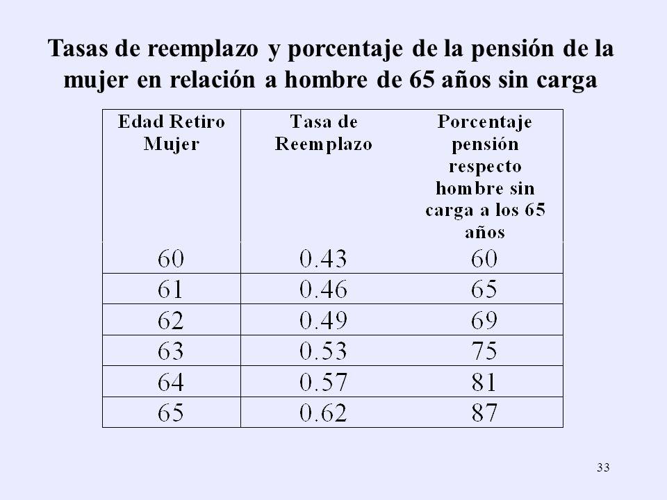 33 Tasas de reemplazo y porcentaje de la pensión de la mujer en relación a hombre de 65 años sin carga