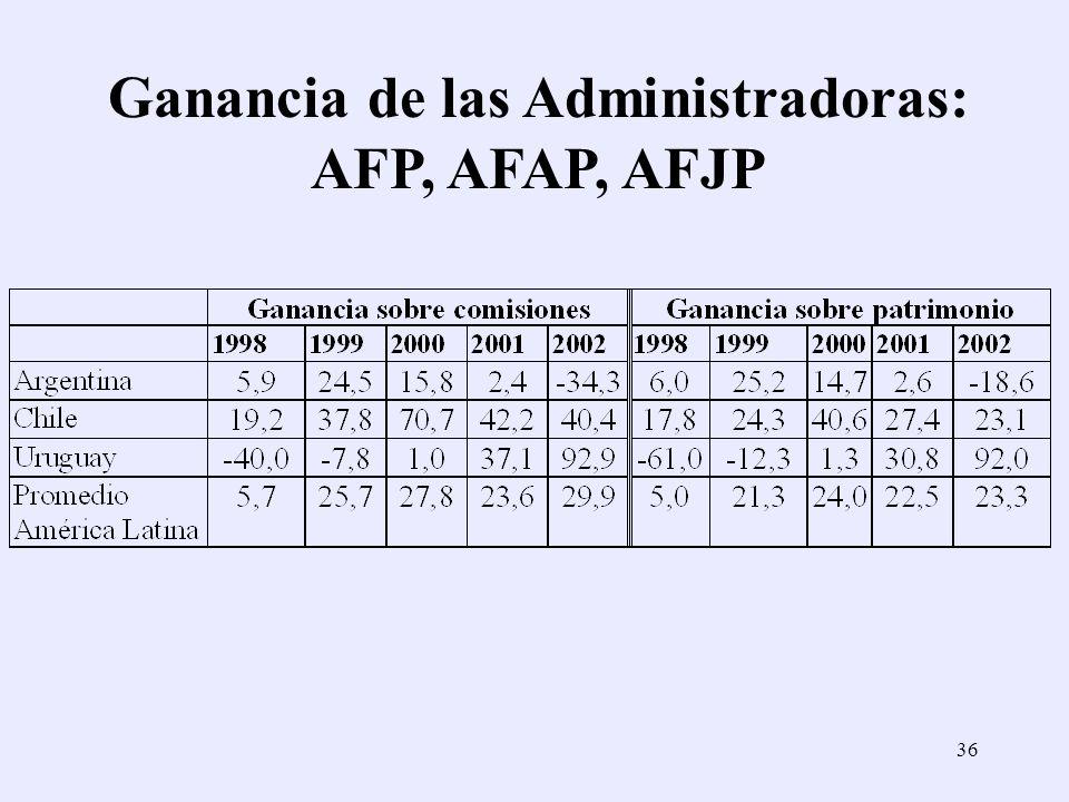 36 Ganancia de las Administradoras: AFP, AFAP, AFJP
