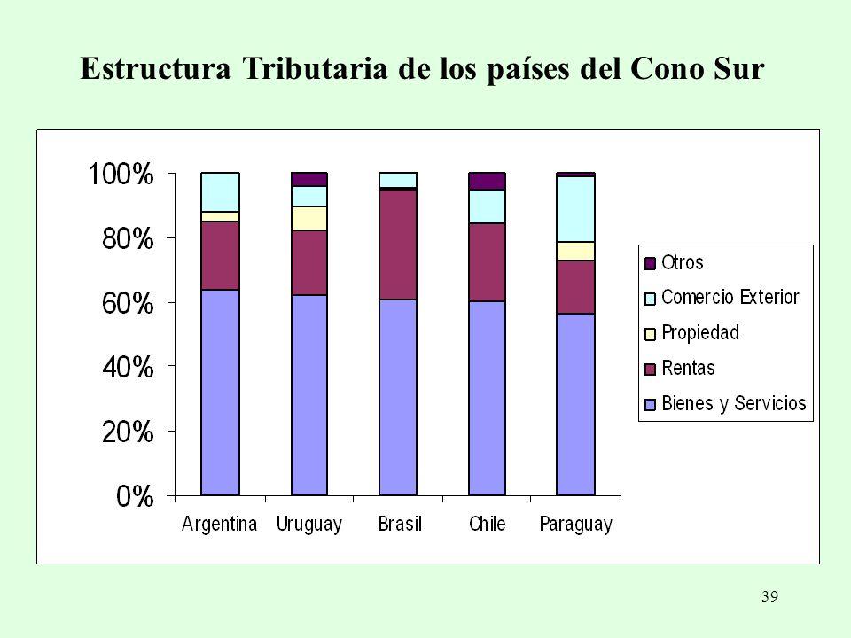 39 Estructura Tributaria de los países del Cono Sur