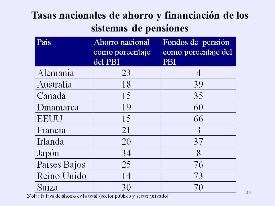 42 Tasas nacionales de ahorro y financiación de los sistemas de pensiones