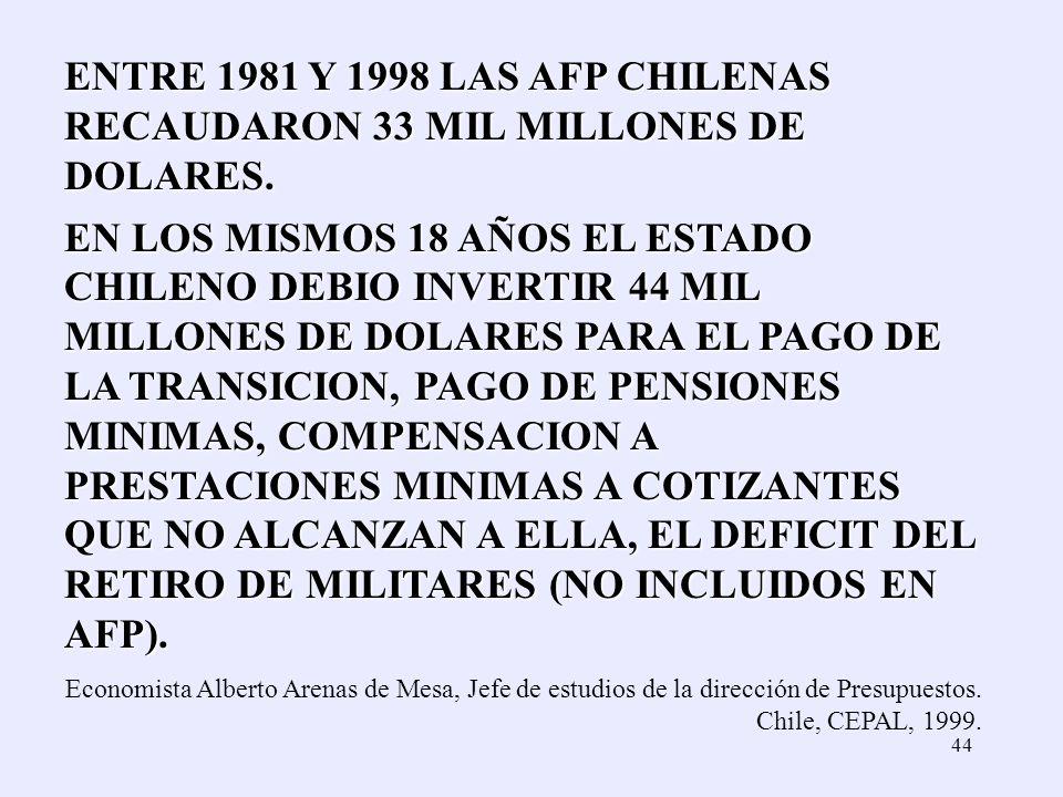 44 ENTRE 1981 Y 1998 LAS AFP CHILENAS RECAUDARON 33 MIL MILLONES DE DOLARES. EN LOS MISMOS 18 AÑOS EL ESTADO CHILENO DEBIO INVERTIR 44 MIL MILLONES DE