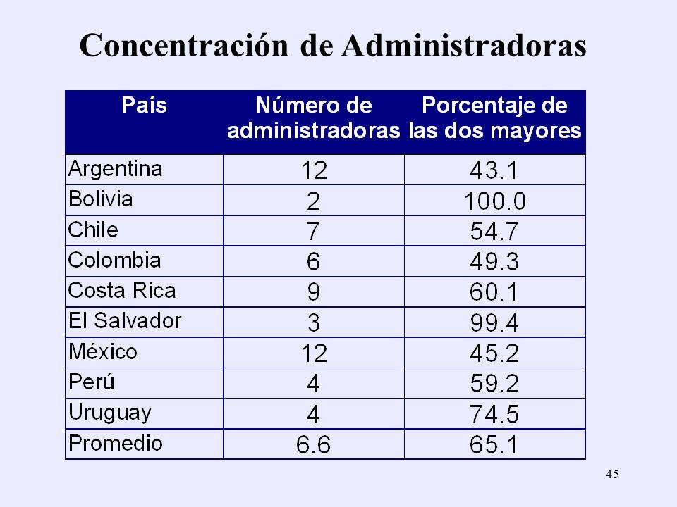 45 Concentración de Administradoras