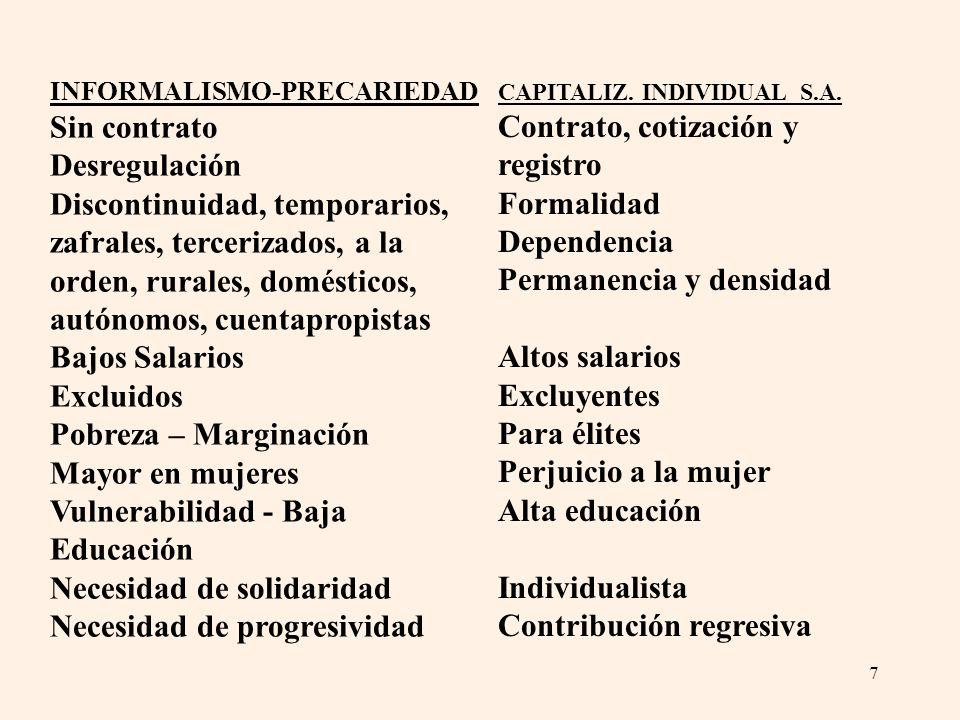 7 INFORMALISMO-PRECARIEDAD Sin contrato Desregulación Discontinuidad, temporarios, zafrales, tercerizados, a la orden, rurales, domésticos, autónomos,