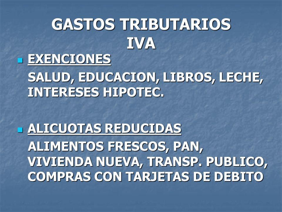 GASTOS TRIBUTARIOS IVA EXENCIONES EXENCIONES SALUD, EDUCACION, LIBROS, LECHE, INTERESES HIPOTEC. SALUD, EDUCACION, LIBROS, LECHE, INTERESES HIPOTEC. A