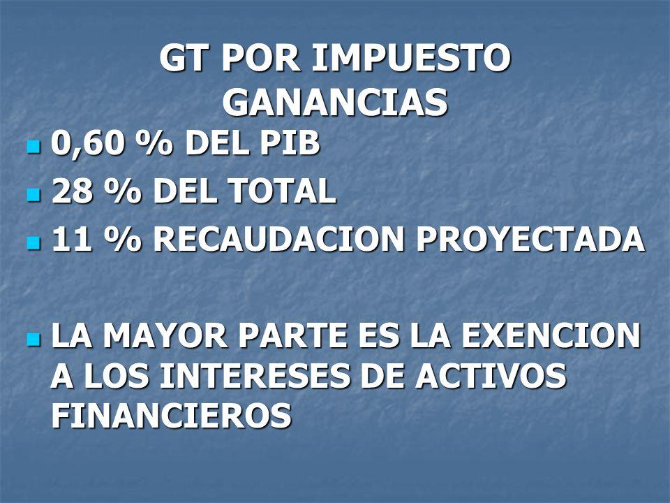 GT POR IMPUESTO GANANCIAS 0,60 % DEL PIB 0,60 % DEL PIB 28 % DEL TOTAL 28 % DEL TOTAL 11 % RECAUDACION PROYECTADA 11 % RECAUDACION PROYECTADA LA MAYOR