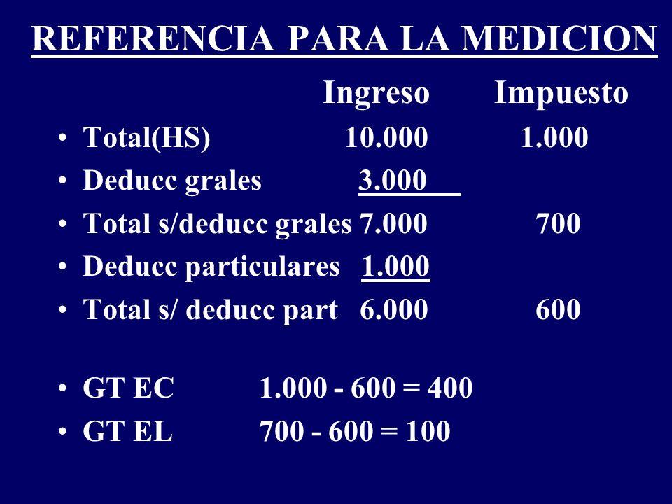 REFERENCIA PARA LA MEDICION Ingreso Impuesto Total(HS) 10.000 1.000 Deducc grales 3.000 Total s/deducc grales 7.000 700 Deducc particulares 1.000 Tota