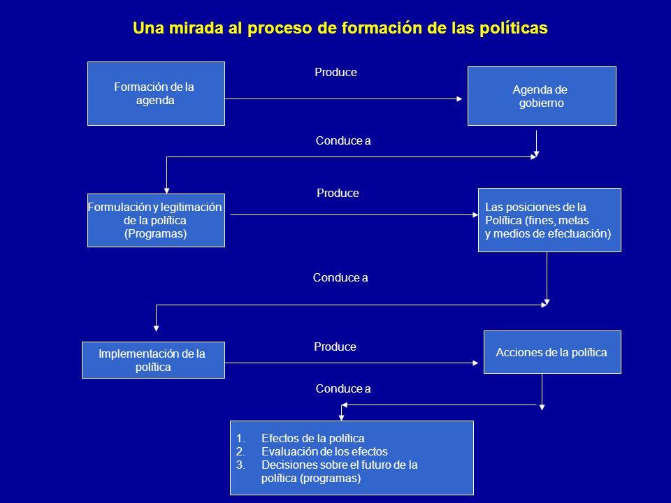 Formación de la agenda Agenda de gobierno Formulación y legitimación de la política (Programas) Las posiciones de la Política (fines, metas y medios d