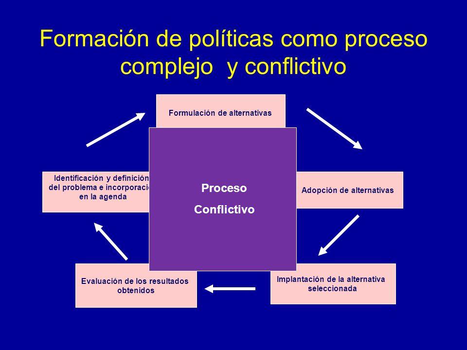 Formación de políticas como proceso complejo y conflictivo Identificación y definición del problema e incorporación en la agenda Formulación de altern