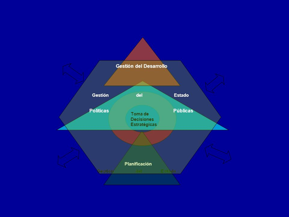 Planificación y gestión estratégica para las políticas públicas Propuesta Planificación Toma de Decisiones Estratégicas Gestión del Desarrollo Polític
