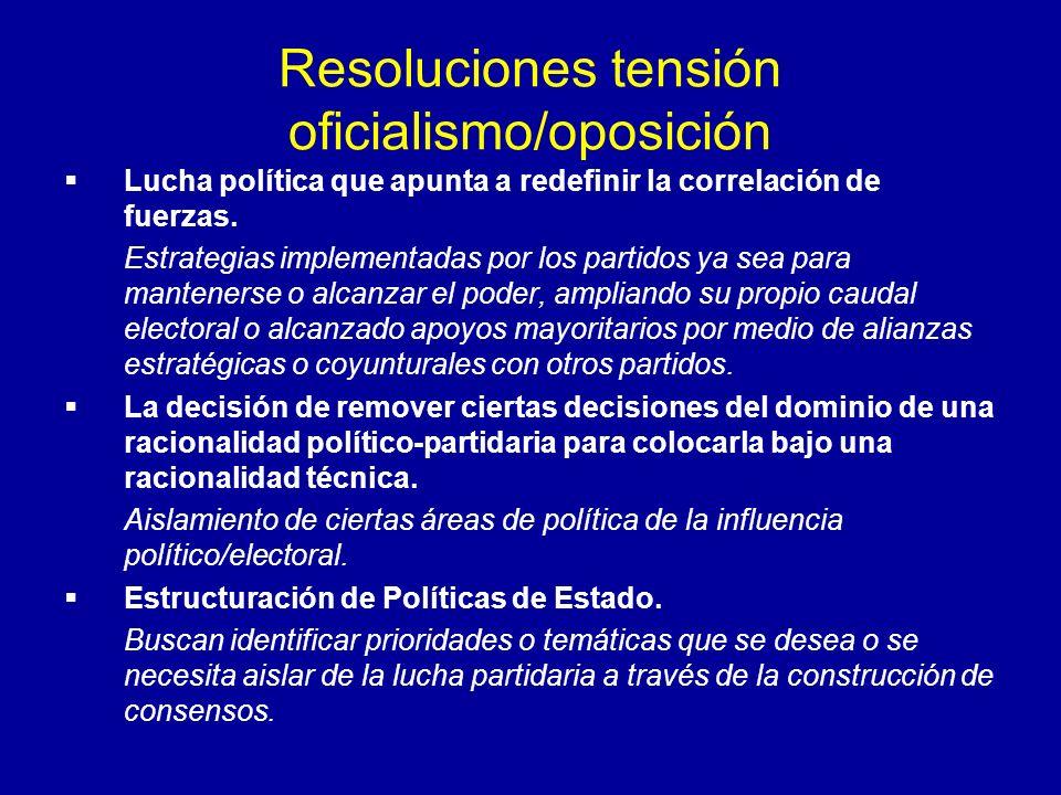 Resoluciones tensión oficialismo/oposición Lucha política que apunta a redefinir la correlación de fuerzas. Estrategias implementadas por los partidos
