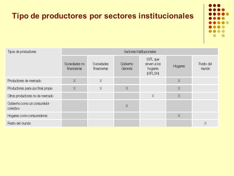 Tipo de productores por sectores institucionales