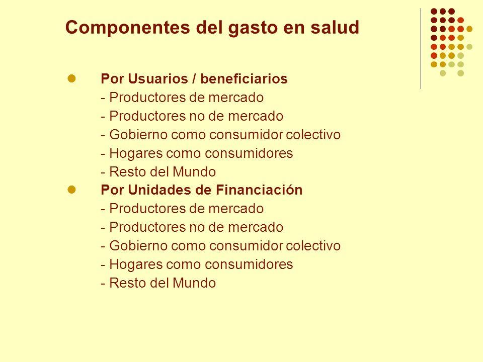 Componentes del gasto en salud Por Usuarios / beneficiarios - Productores de mercado - Productores no de mercado - Gobierno como consumidor colectivo