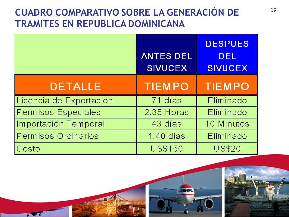 18 Exportador Requisitos para el uso del SIVUCEX - Acceso al Internet - Cuenta de usuarios y contraseña Sistema SIVUCEX Documentos Generales de Export
