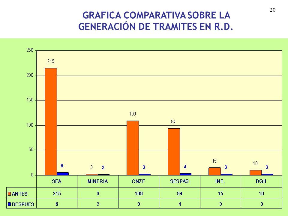 19 CUADRO COMPARATIVO SOBRE LA GENERACIÓN DE TRAMITES EN REPUBLICA DOMINICANA