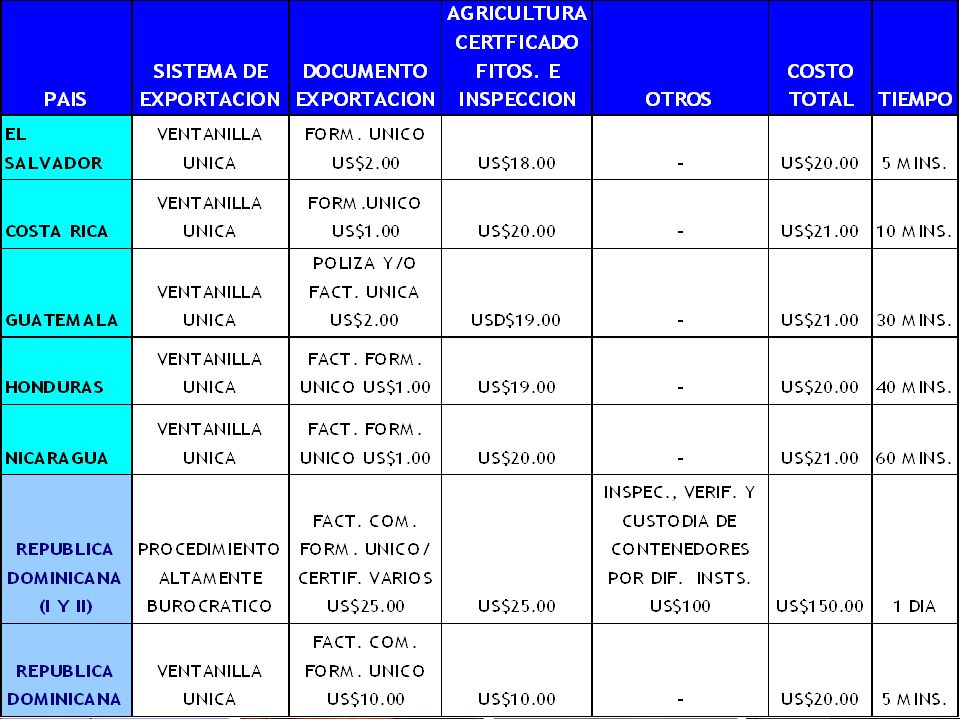 21 ANÁLISIS COMPARATIVO DEL SISTEMA DE VENTANILLA UNICA DE LOS PAISES DE CENTROAMÉRICA CON RELACION A R. D. ANTES Y DESPUÉS DE LA IMPLEMENTACION DEL S