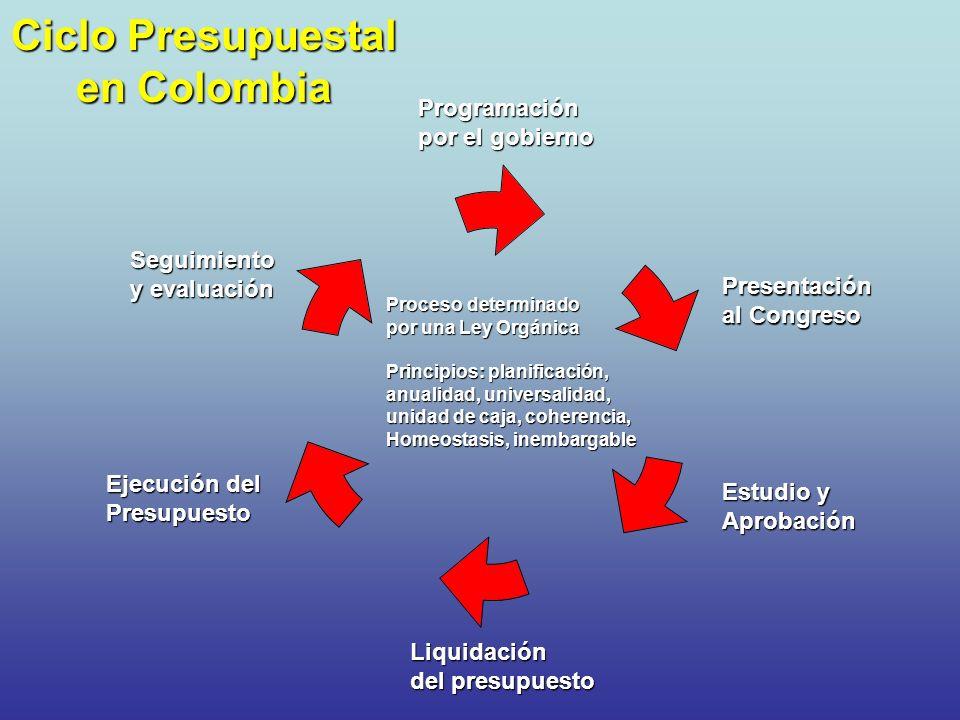 Ciclo Presupuestal en Colombia Programación por el gobierno Presentación al Congreso Estudio y Aprobación Liquidación del presupuesto Ejecución del Pr