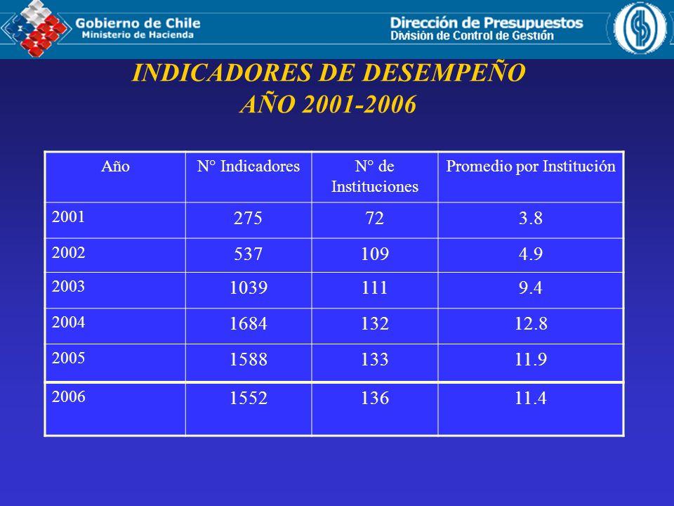 INDICADORES DE DESEMPEÑO AÑO 2001-2006 AñoN° IndicadoresN° de Instituciones Promedio por Institución 2001 275723.8 2002 5371094.9 2003 10391119.4 2004