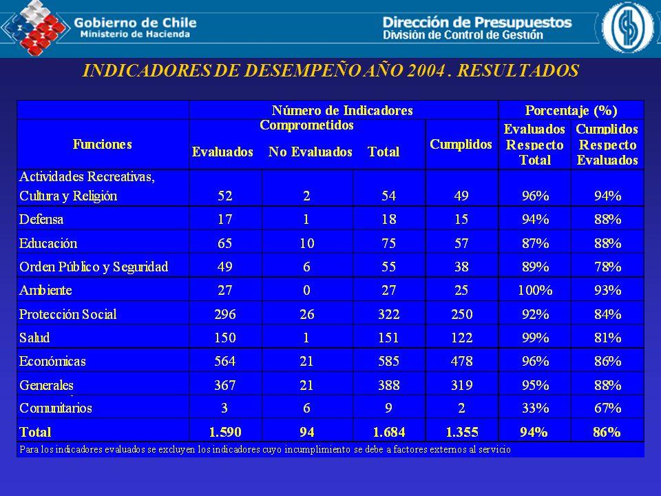 INDICADORES DE DESEMPEÑO AÑO 2004. RESULTADOS