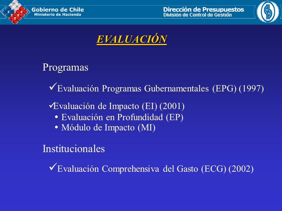 EVALUACIÓN Programas Evaluación Programas Gubernamentales (EPG) (1997) Evaluación de Impacto (EI) (2001) Evaluación en Profundidad (EP) Módulo de Impa